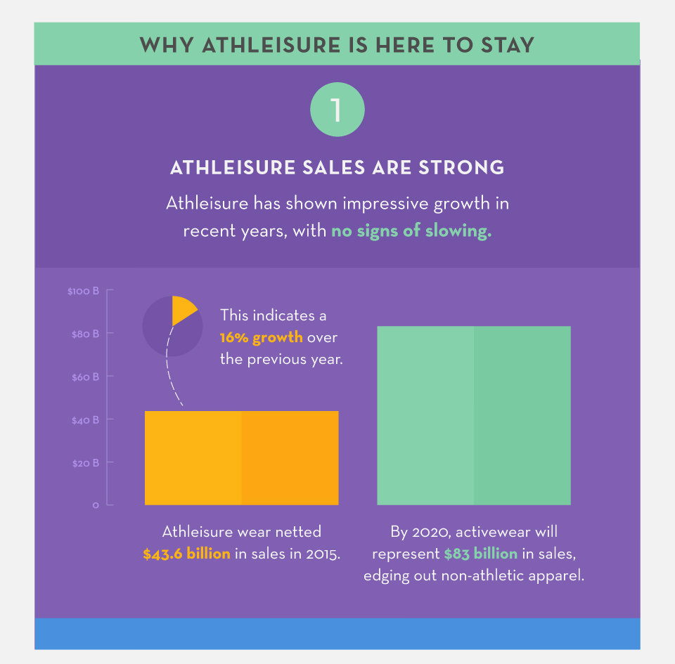 Athleisure sales are strong.